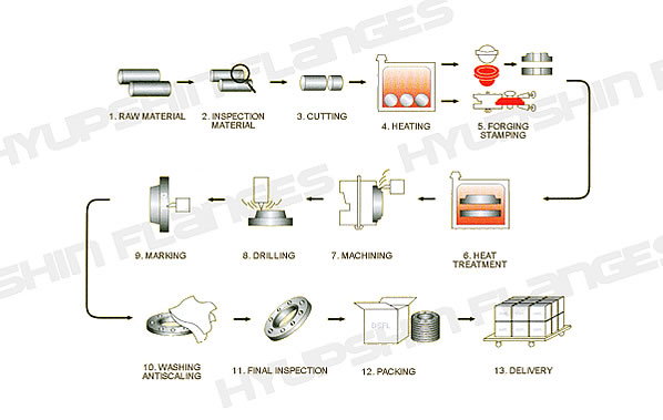 steel flanges produce process